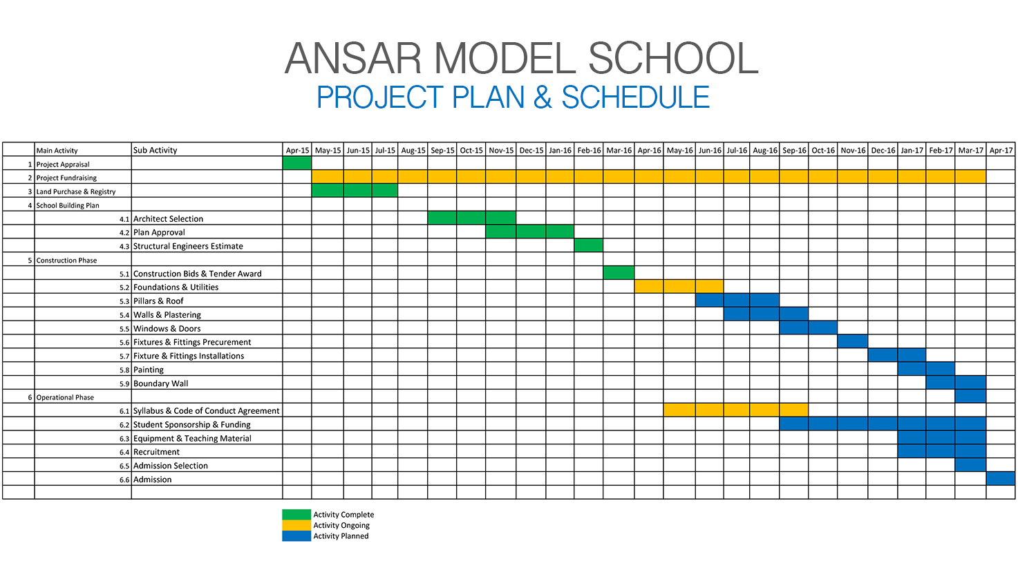 high level project timeline template - ansar model school